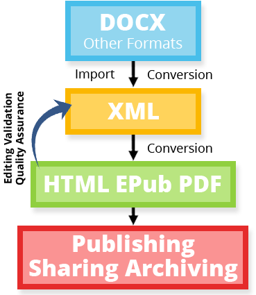 Unified XML workflows