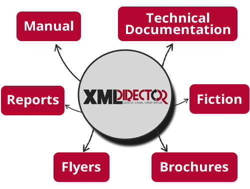 Usecases for XML-Director